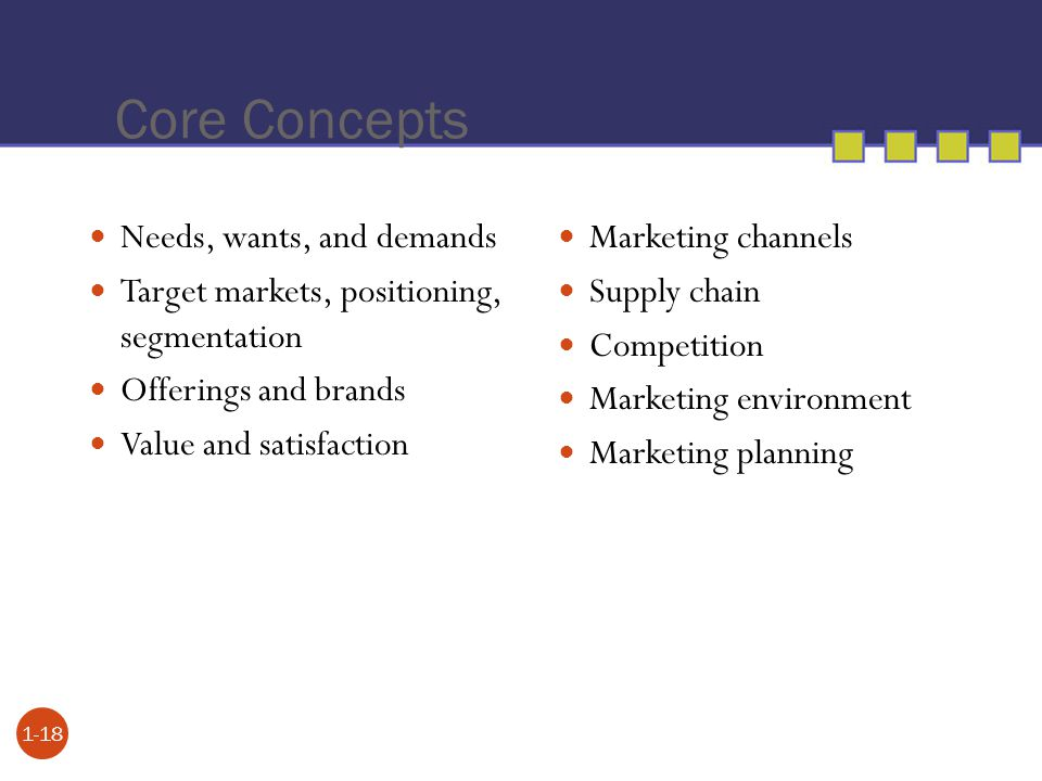 Core Concepts Needs, wants, and demands