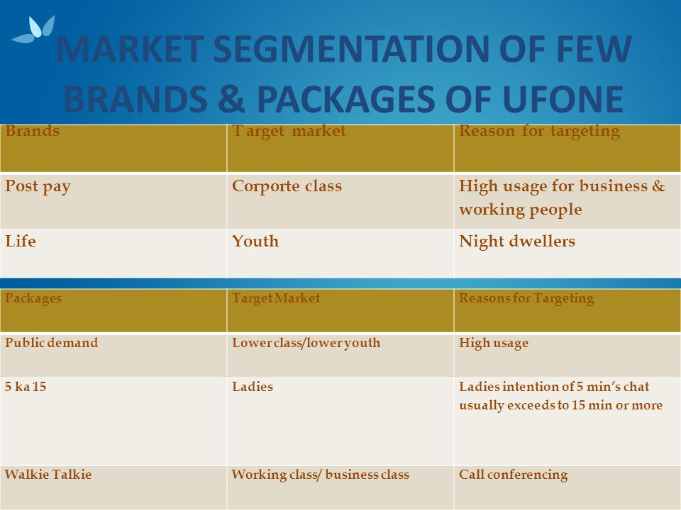 MARKET SEGMENTATION OF FEW BRANDS & PACKAGES OF UFONE