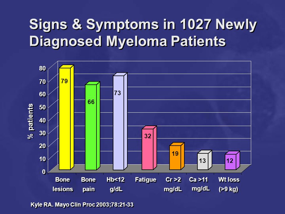 Signs & Symptoms in 1027 Newly Diagnosed Myeloma Patients