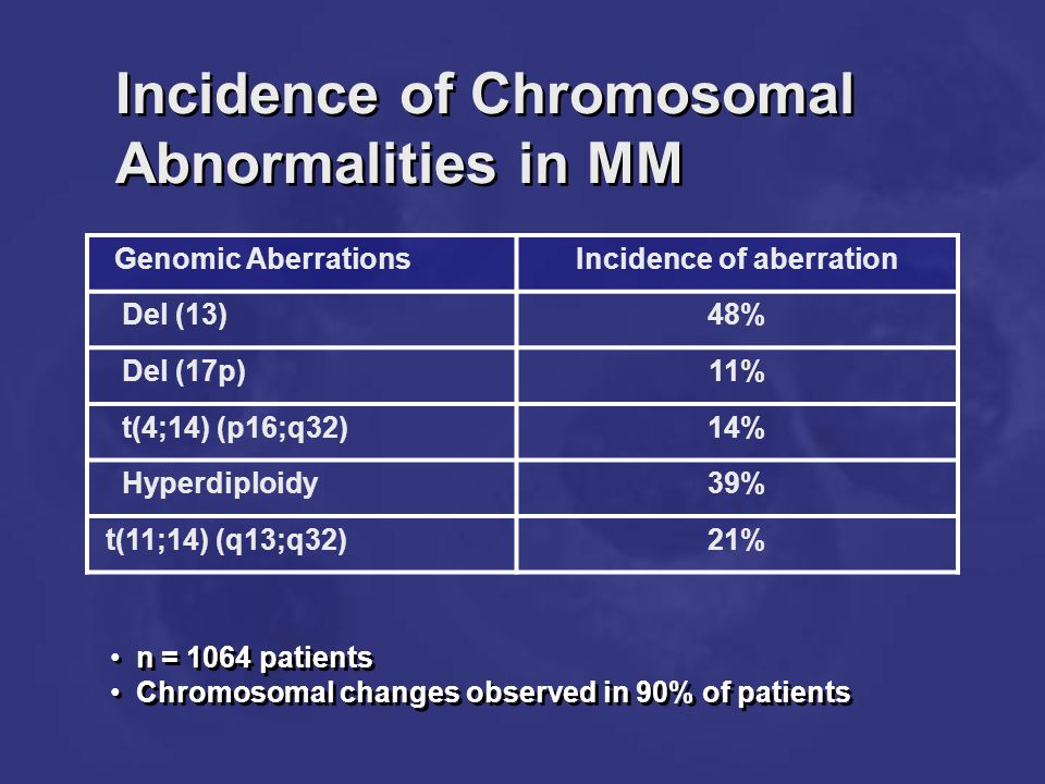 Incidence of Chromosomal Abnormalities in MM