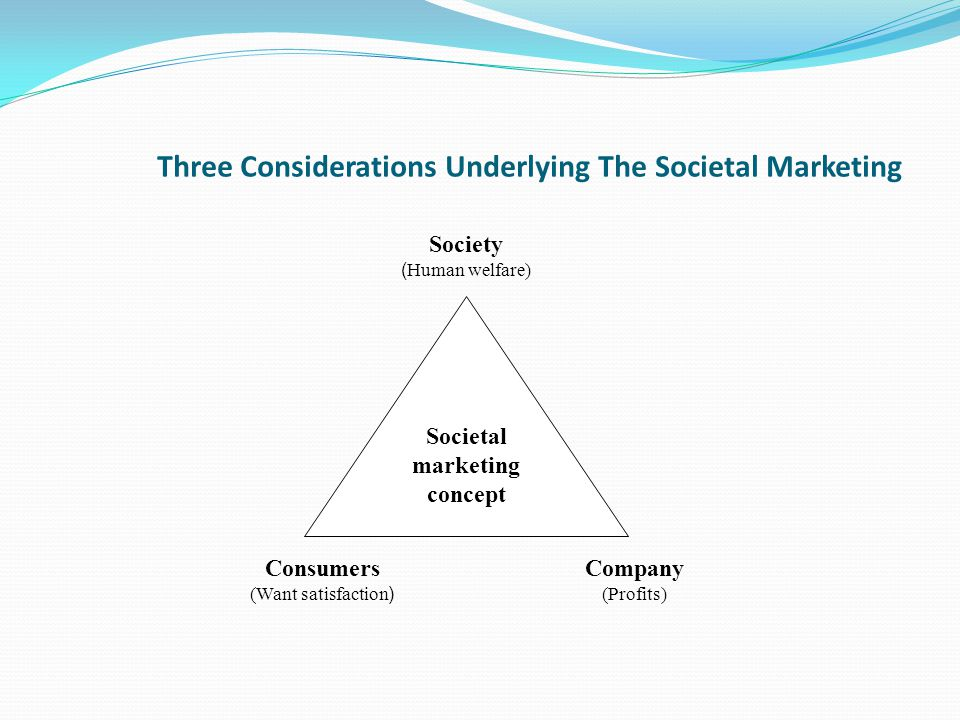 Three Considerations Underlying The Societal Marketing
