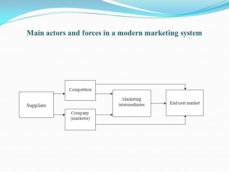 Main actors and forces in a modern marketing system