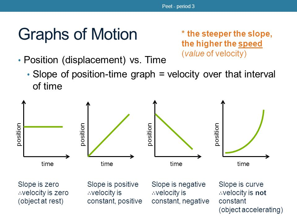 Graphs of Motion Position (displacement) vs. Time
