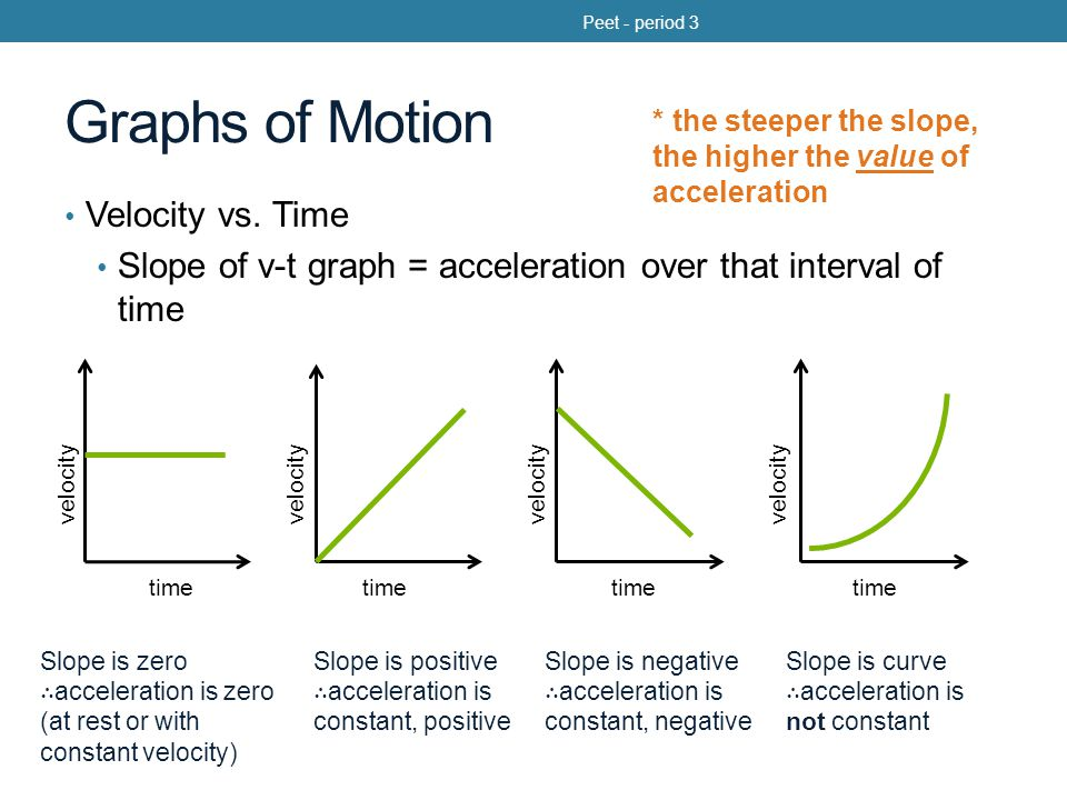 Graphs of Motion Velocity vs. Time