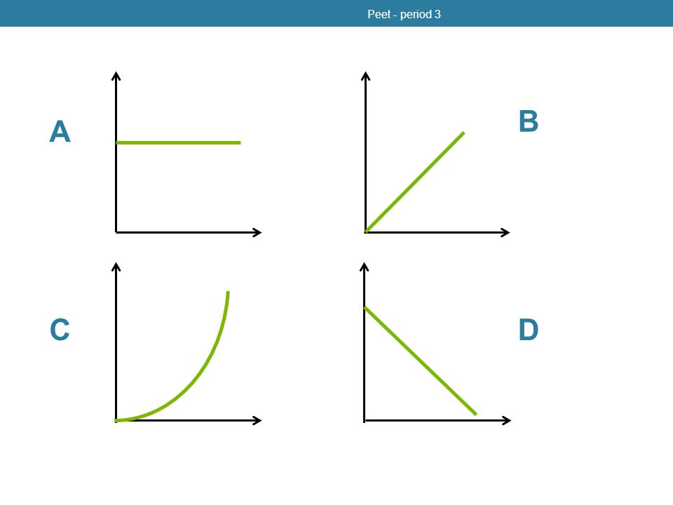 Peet - period 3 B A C D