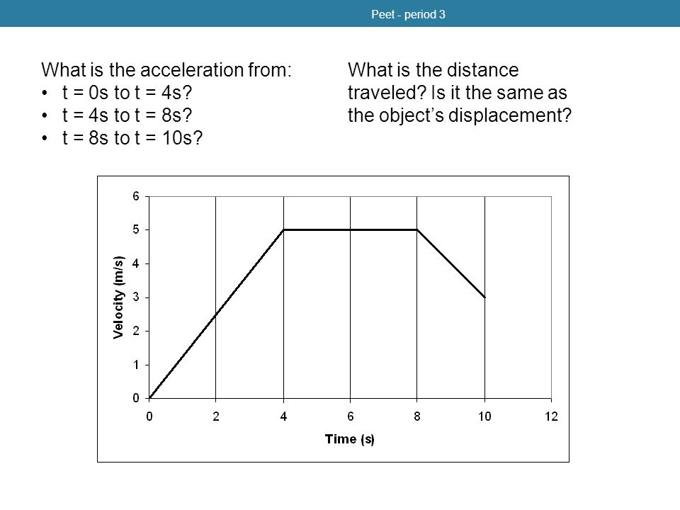 What is the acceleration from: t = 0s to t = 4s t = 4s to t = 8s