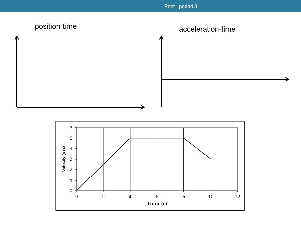 Peet - period 3 position-time acceleration-time