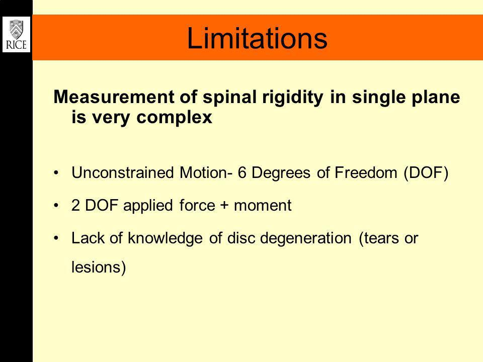 Limitations Measurement of spinal rigidity in single plane is very complex. Unconstrained Motion- 6 Degrees of Freedom (DOF)