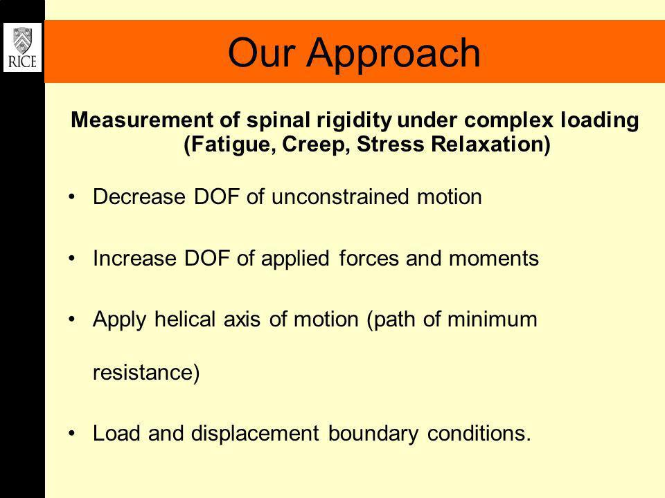 Our Approach Measurement of spinal rigidity under complex loading (Fatigue, Creep, Stress Relaxation)