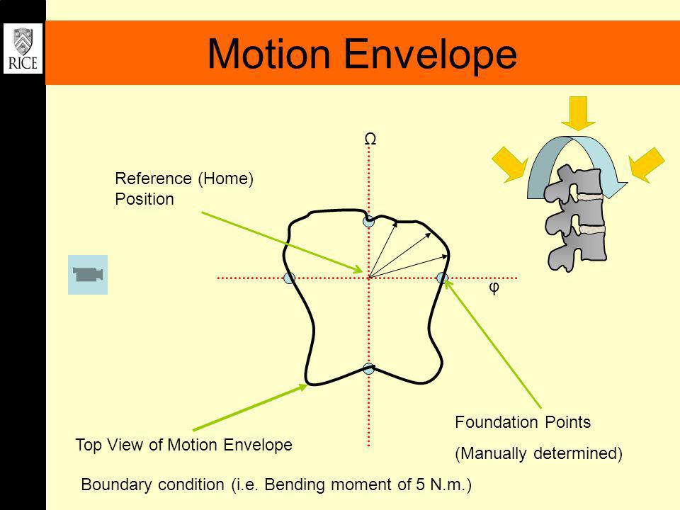 Motion Envelope Ω Reference (Home) Position φ Foundation Points