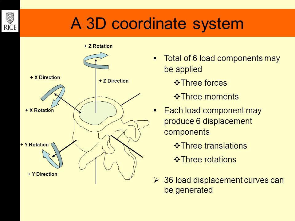 A 3D coordinate system Total of 6 load components may be applied