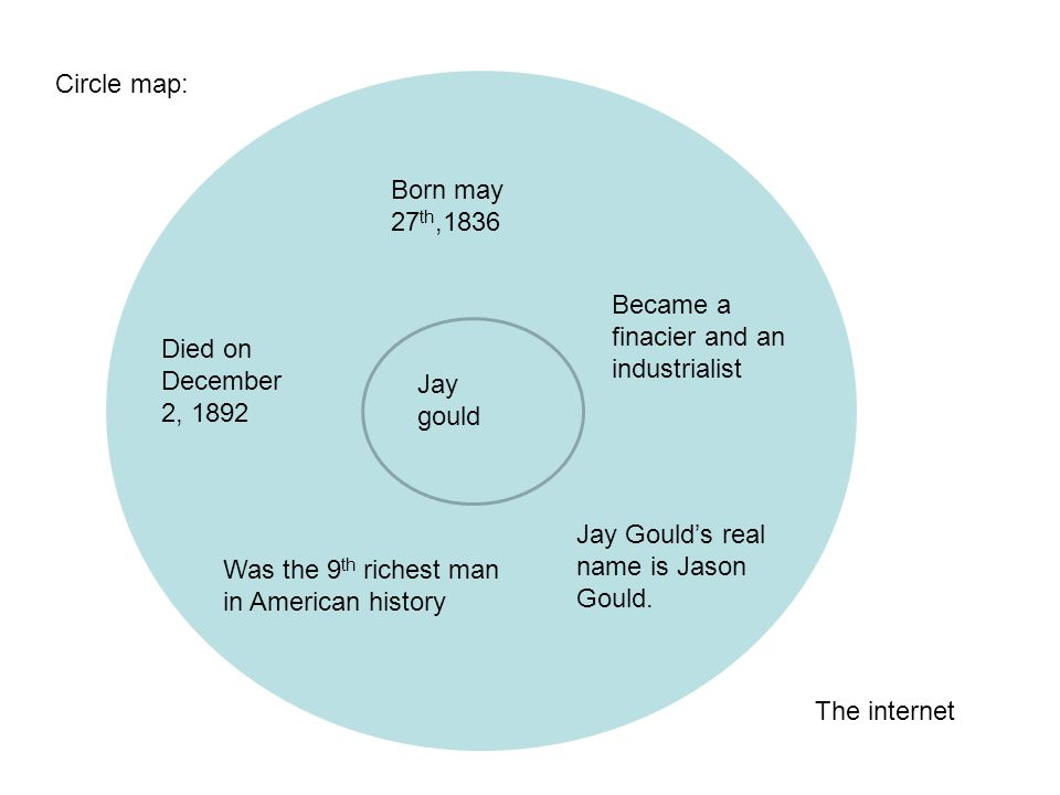 Circle map: Born may 27th,1836. Became a finacier and an industrialist. Died on December 2, 1892.