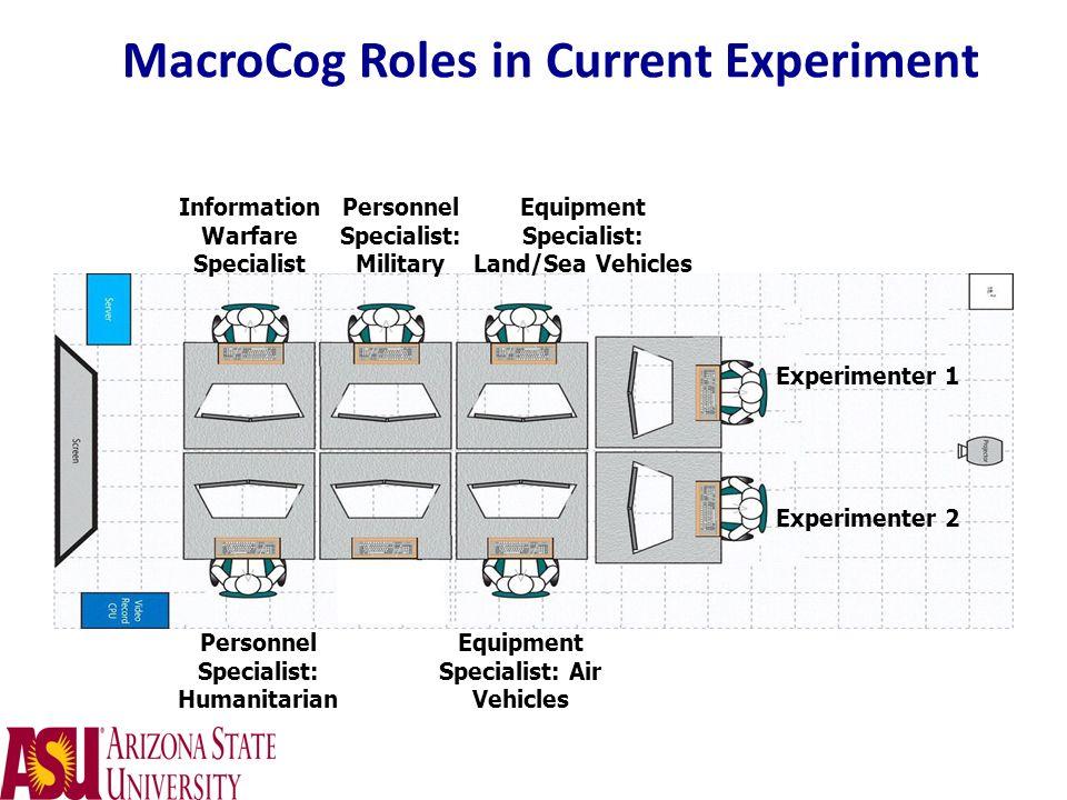 MacroCog Roles in Current Experiment