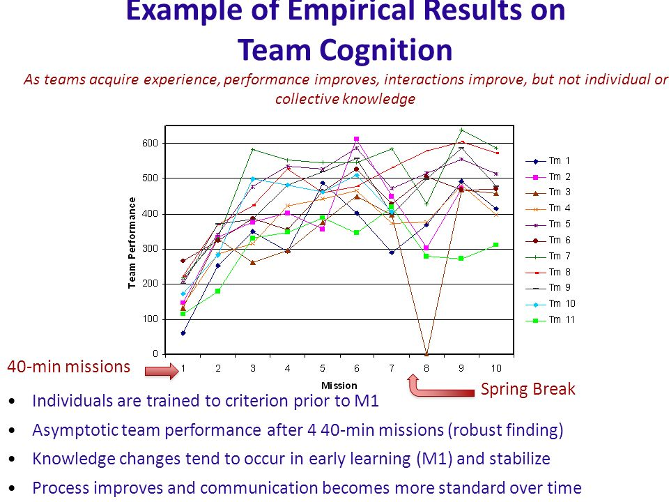 Example of Empirical Results on Team Cognition As teams acquire experience, performance improves, interactions improve, but not individual or collective knowledge