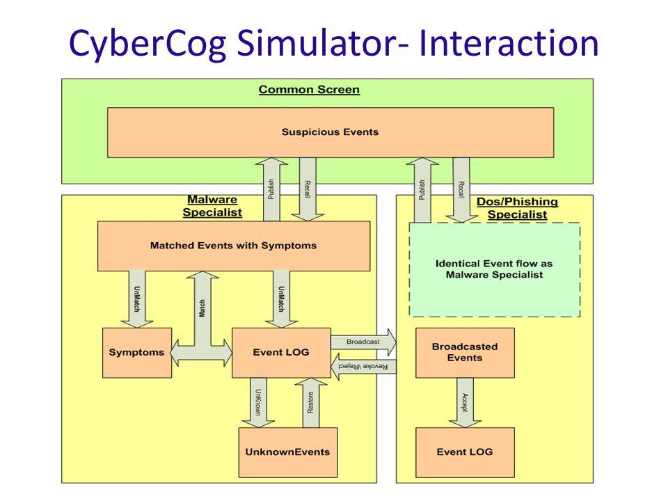 CyberCog Simulator- Interaction
