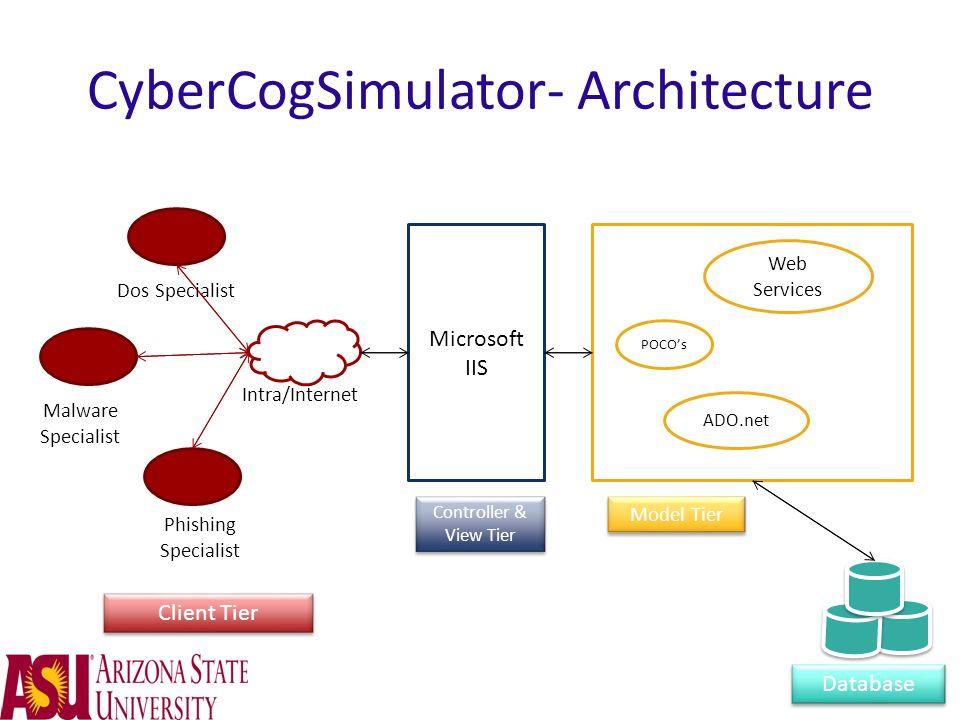 CyberCogSimulator- Architecture