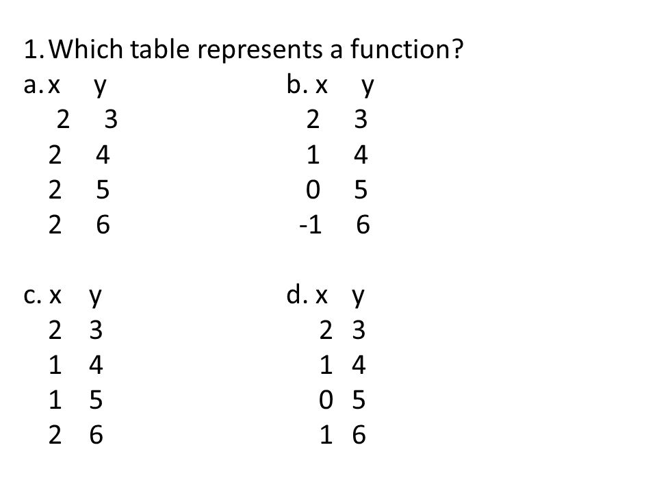 Which table represents a function