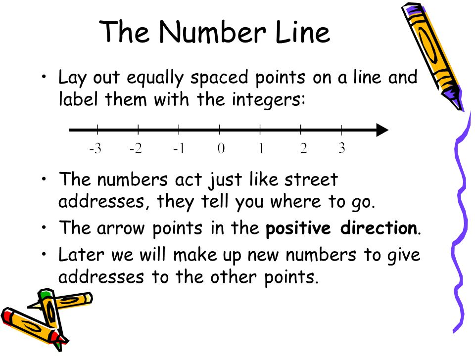 The Number LineLay out equally spaced points on a line and label them with the integers: