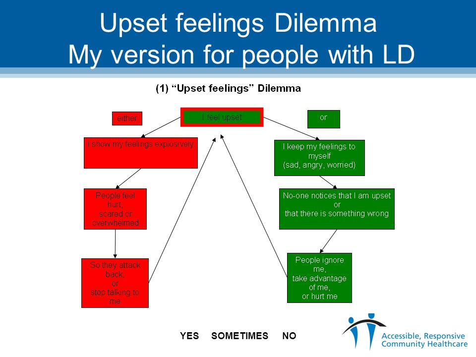 Upset feelings Dilemma My version for people with LD