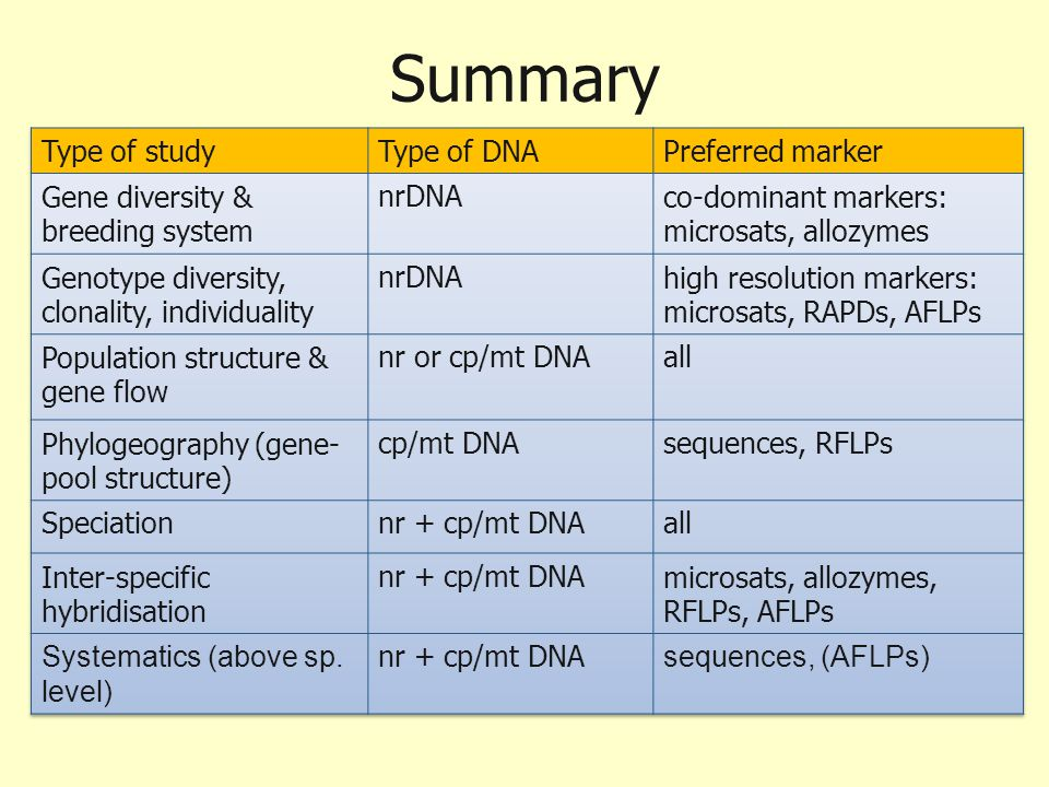Summary Type of study Type of DNA Preferred marker