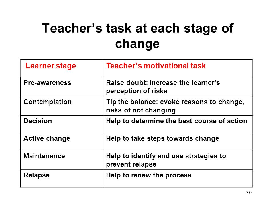 Teacher's task at each stage of change