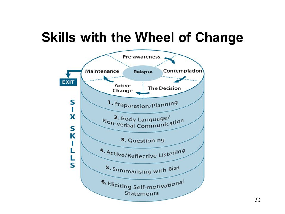 Skills with the Wheel of Change