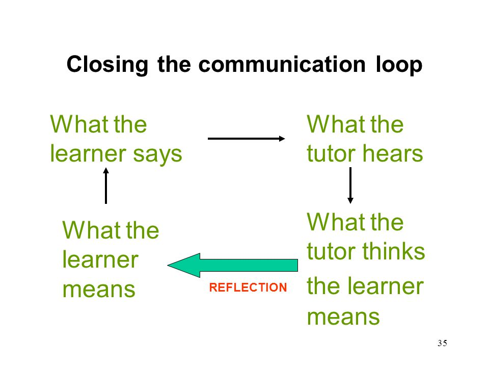 Closing the communication loop