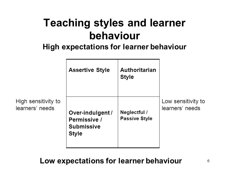 Low expectations for learner behaviour