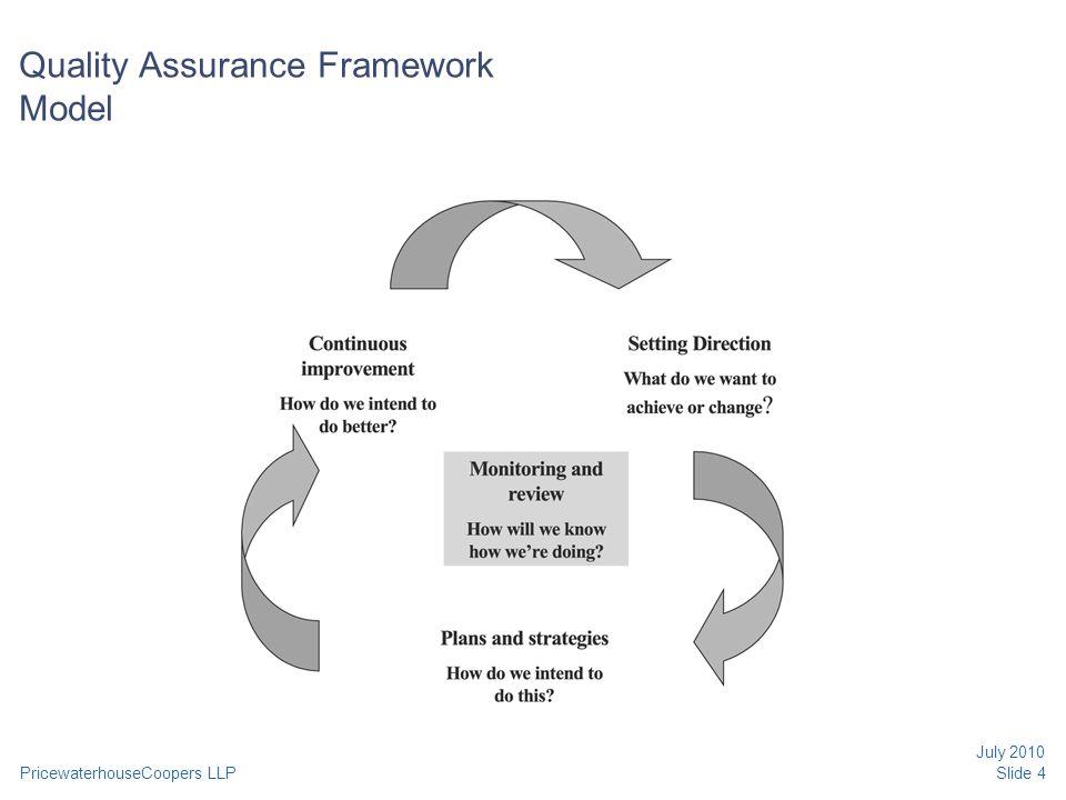 Quality Assurance Framework Model