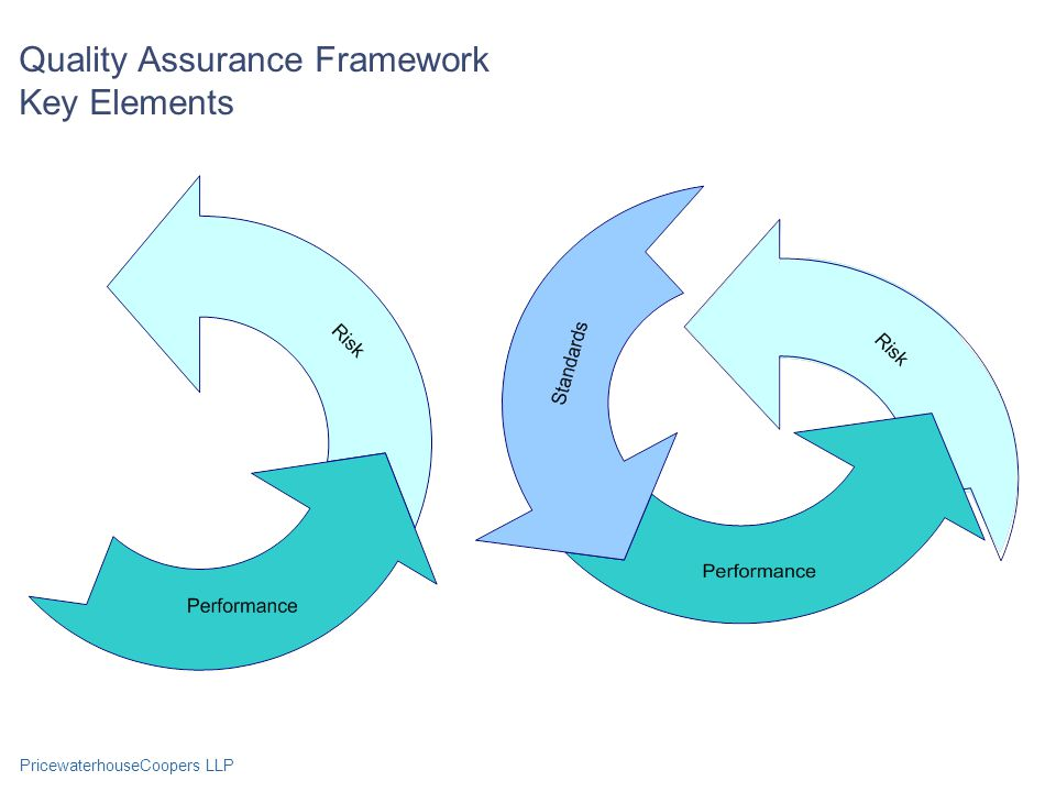 Quality Assurance Framework Key Elements