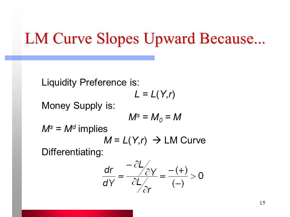 LM Curve Slopes Upward Because...