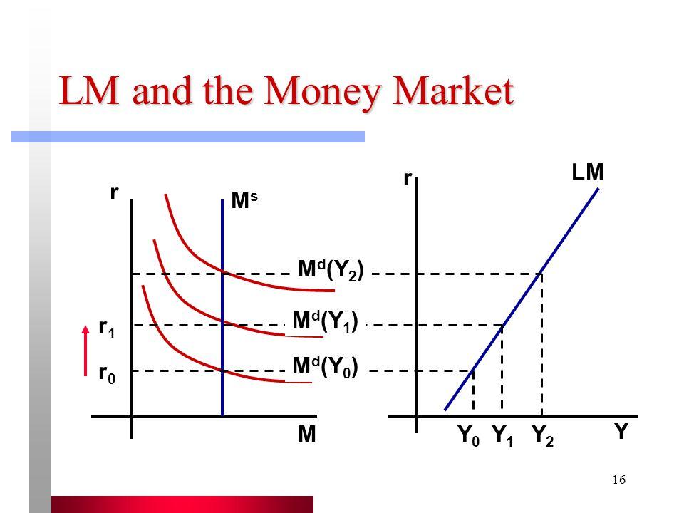 LM and the Money Market LM r r Ms Md(Y2) Md(Y1) r1 Md(Y0) r0 M Y0 Y1