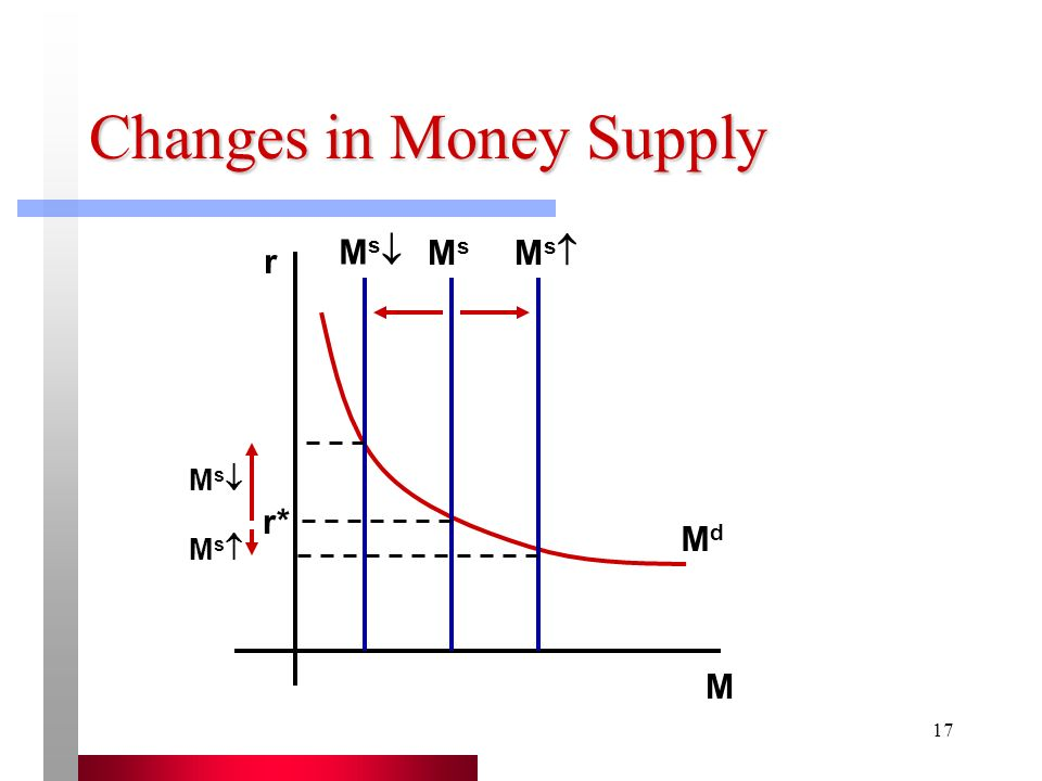 Changes in Money Supply