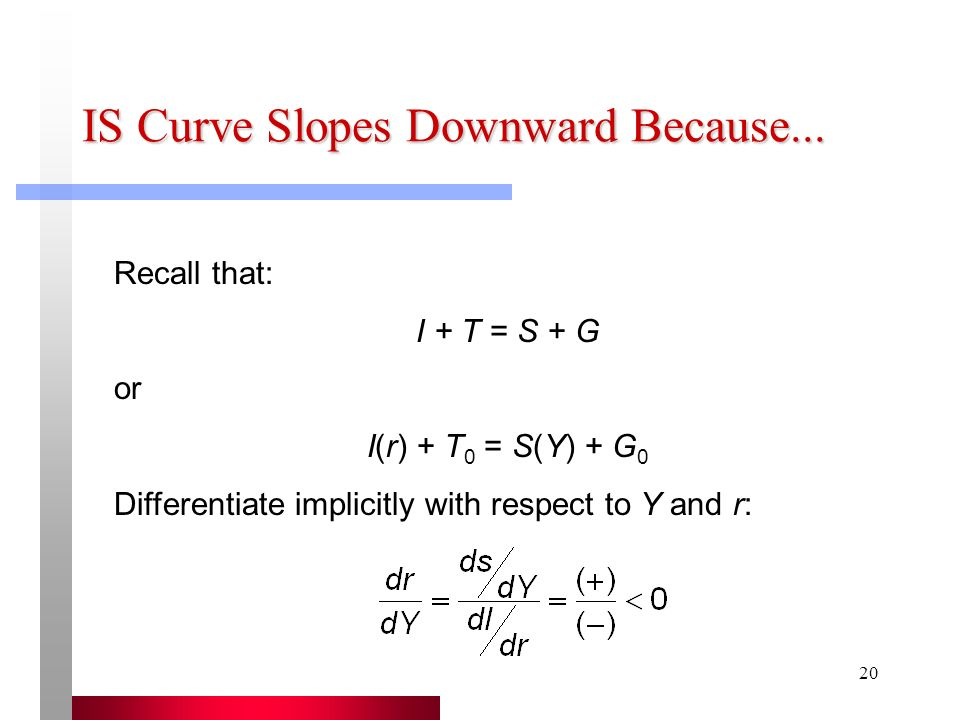 IS Curve Slopes Downward Because...