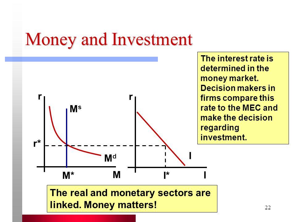 Money and Investment r r Ms r* I Md M* M I* I