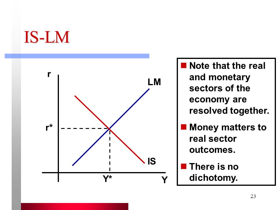 IS-LM Note that the real and monetary sectors of the economy are resolved together. Money matters to real sector outcomes.