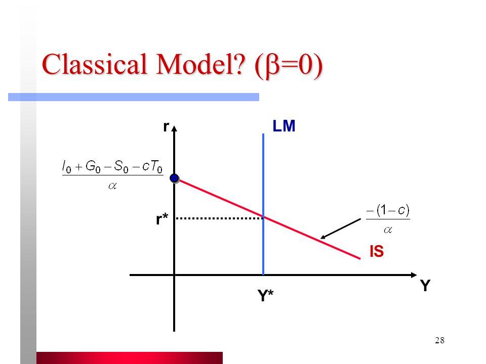 Classical Model (=0) r LM r* IS Y Y*