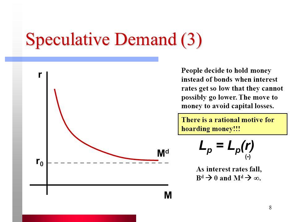 Speculative Demand (3) Lp = Lp(r) (-) r Md r0 M