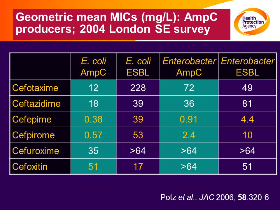 Geometric mean MICs (mg/L): AmpC producers; 2004 London SE survey