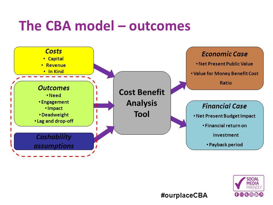 The CBA model – outcomes