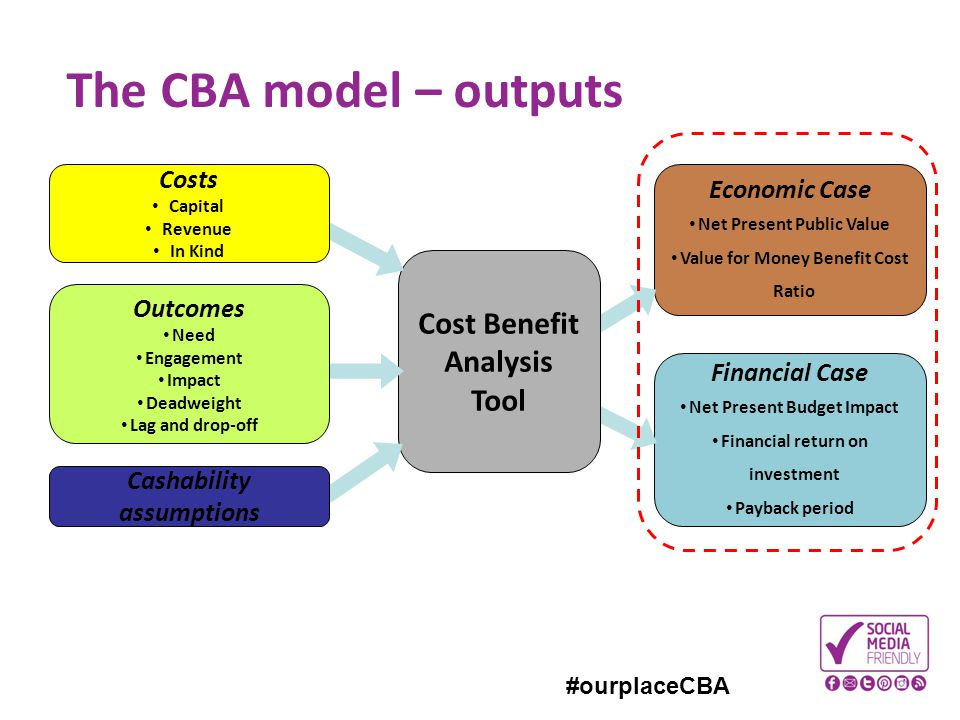 Perfect The CBA Model U2013 Outputs Cost Benefit Analysis Tool Costs Economic Case