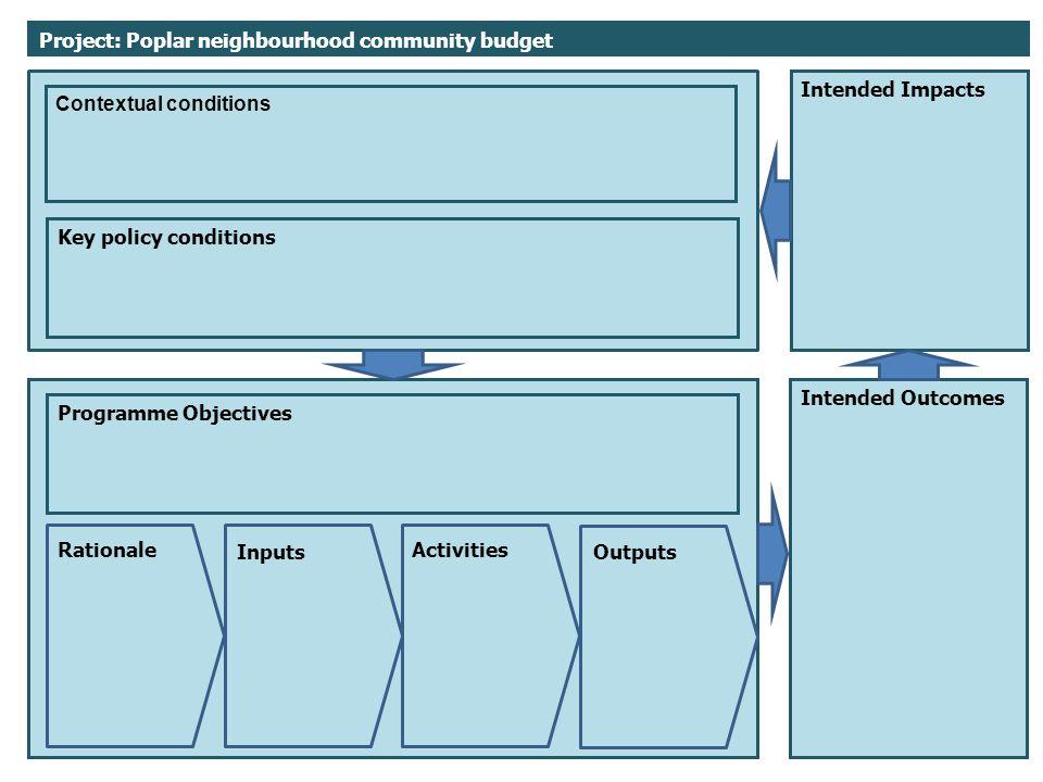 Project: Poplar neighbourhood community budget