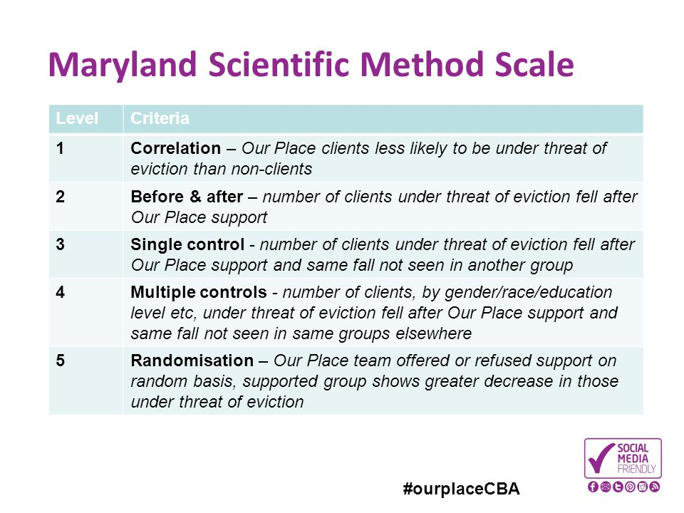 Maryland Scientific Method Scale
