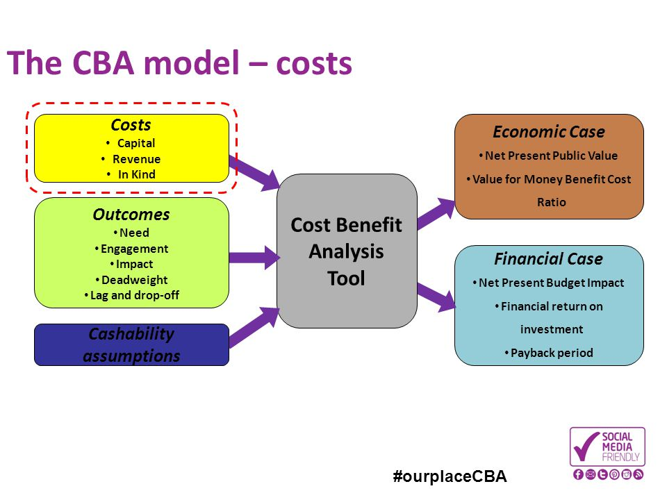 The CBA model – costs Cost Benefit Analysis Tool Costs Economic Case
