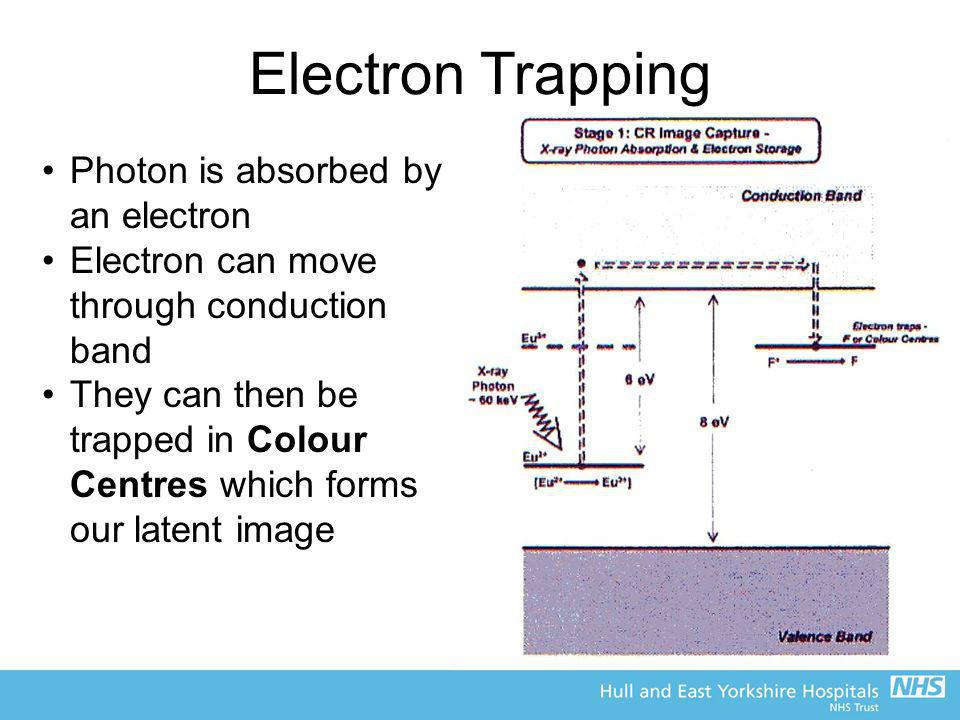 Electron Trapping Photon is absorbed by an electron