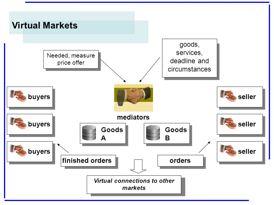 Virtual connections to other markets