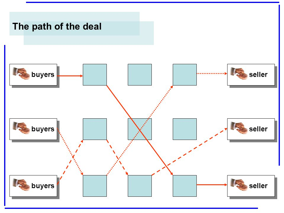 The path of the deal buyers seller buyers seller buyers seller