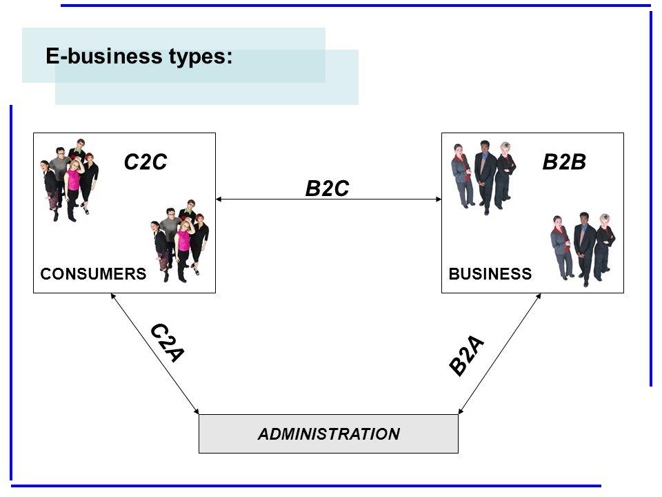 E-business types: C2C B2B B2C B2A C2A CONSUMERS BUSINESS