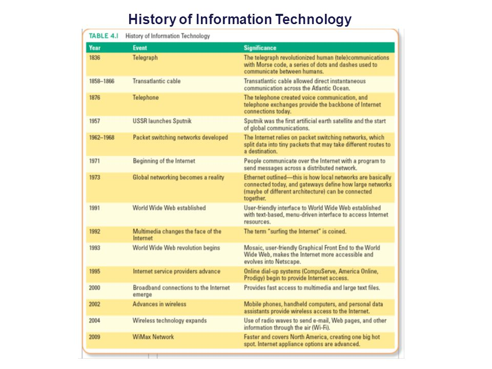 History of Information Technology