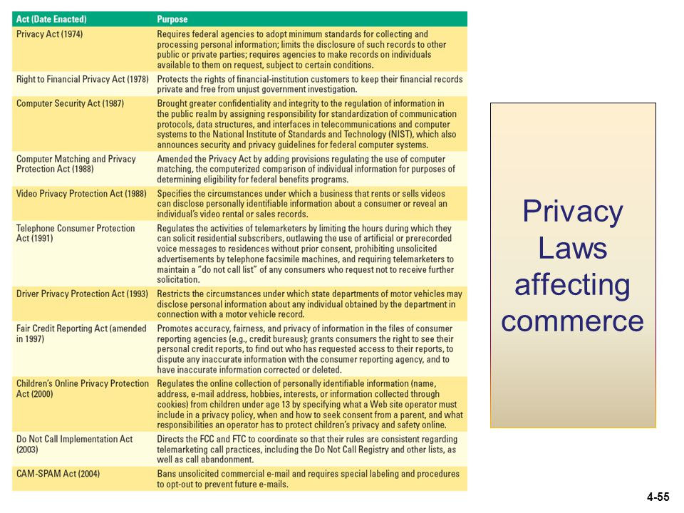 Privacy Laws affecting commerce